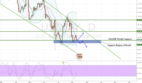 USDJPY: USDJPY Keep an eye out
