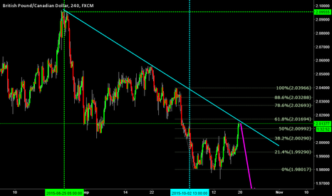 GBPCAD: Posible Short
