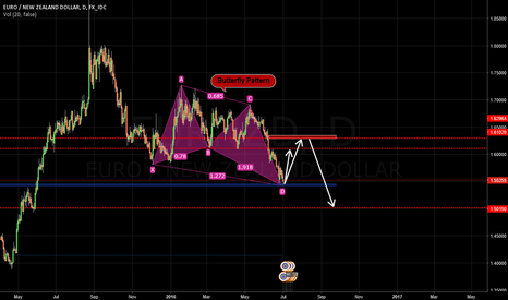 EURNZD: Butterfly Pattern in daily chart