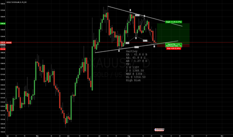 XAUUSD: Gartley @ Gold