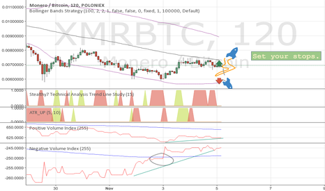 XMRBTC: Planning next XMR move. $$$