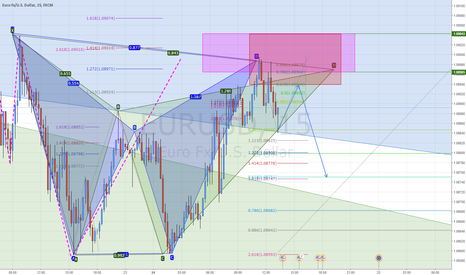 EURUSD: #EURUSD Possible 2618 Entry on Retest after Pattern Completion