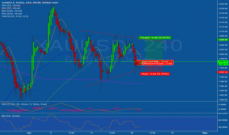 XAUUSD: To the Top