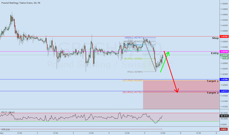 GBPCHF: GBPCHF Structure