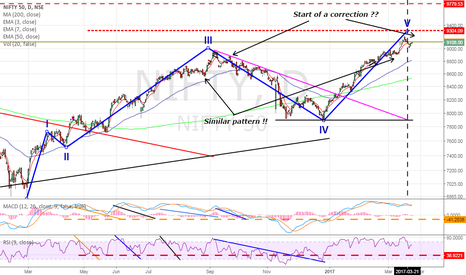 NIFTY: Nifty : Overbought & Stretched !!