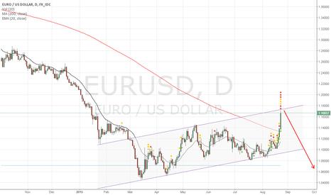 EURUSD: The week of the Dollar ?