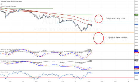 AUDJPY: AUDJPY - targets in both directions