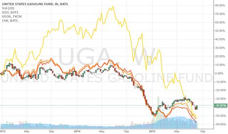 UGA: Oil Market looking heavy