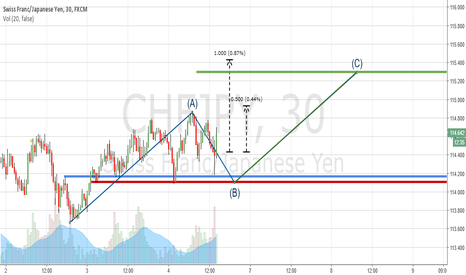 CHFJPY: CHFJPY BUY (CONTINUATION)