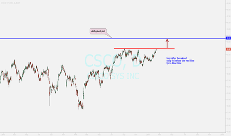 CSCO: cisco system...waiting for buying