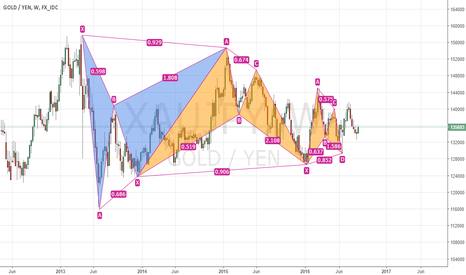 XAUJPY: XAUJPY, such a good harmonic movement