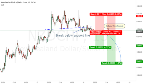 NZDCHF: Break support line