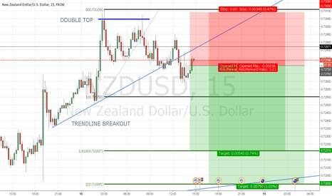NZDUSD: NZDUSD : Third attempt at a short The Bias is still there