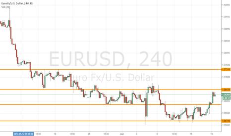EURUSD: S&P 4H