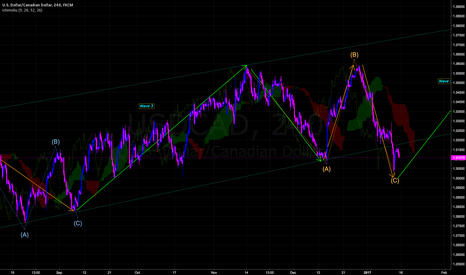 USDCAD: USD Strength -  Oil loosing momentum - Wave C Correction End.