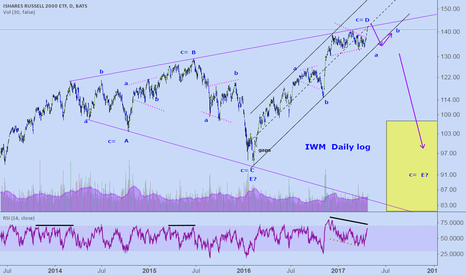 IWM: IWM: IF at first you don't succeed