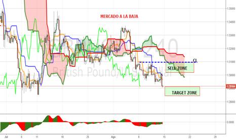 GBPUSD: MAPA SEMANAL DEL METODO PANOPTICO DE TRADING GBPUSD (15-19/08)