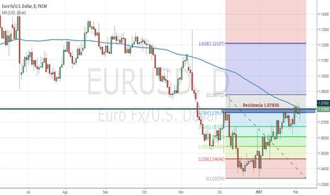 EURUSD: EURUSD análisis en gráfico diario para timeframes inferiores
