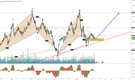 AUDCAD: AUDCAD going for a tripple jump