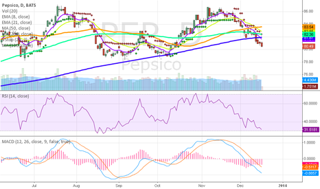 PEP: Pepsi Currently Oversold