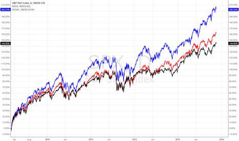 SPX: 09-13 Bull Market Index Performance