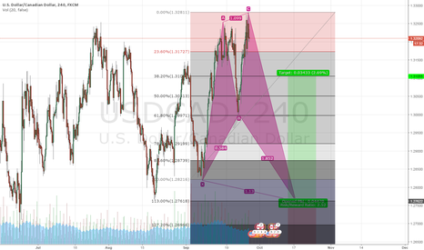 USDCAD: Potential Bullish Shark on USDCAD