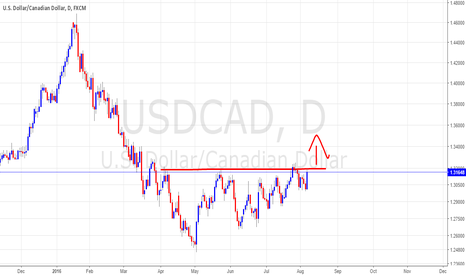 USDCAD: another shot at taking out 1.32