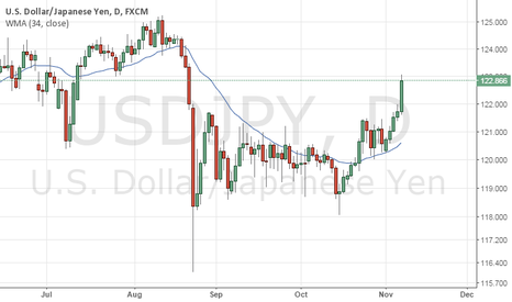 USDJPY: Adding to Long USDJPY on NFP breakout