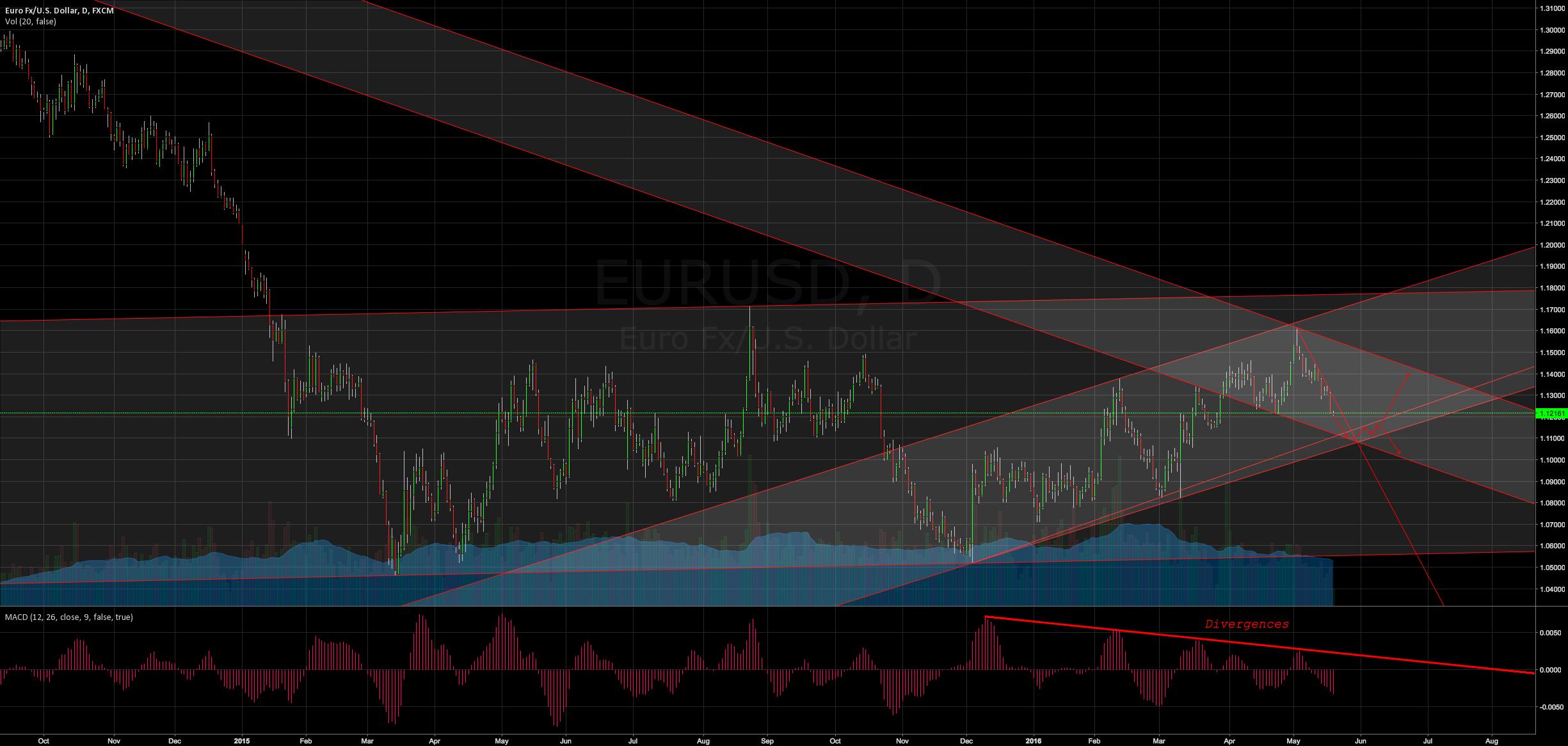 EURUSD | Current and possible scenario