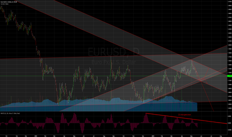 EURUSD: EURUSD | Current and possible scenario