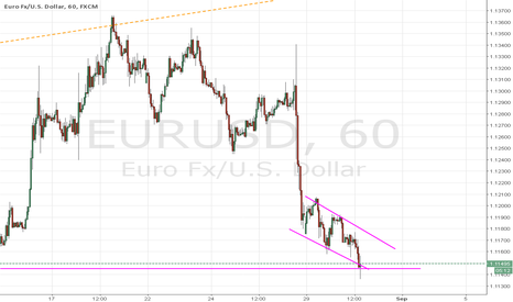 EURUSD: EURUSD - CRAZY Risky Trade for Long, only for few pips!