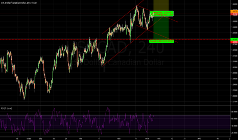 USDCAD: USDCAD: I would say this is hart to beleive now