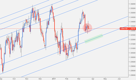 USDCAD: usdcad trying to trick us with a fake bounce