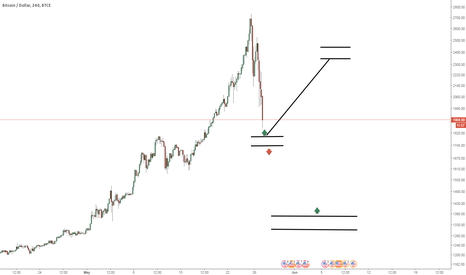 BTCUSD: You have to stop now, that's enough