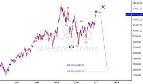 DAX: DAX - SHORT SETUP
