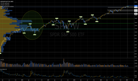 SPY: SPDR Weekly Correction Zone - Fibs + Volume 140-112