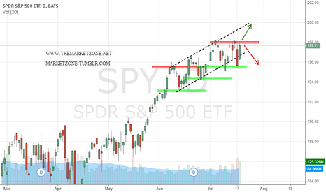 SPY: Two possible scenarios for the coming week - 198 is the key