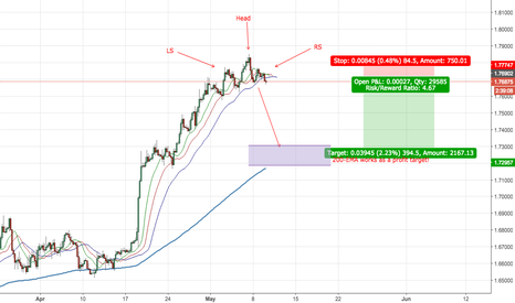 GBPCAD: Nice Head & Shoulder Pattern in GBPCAD