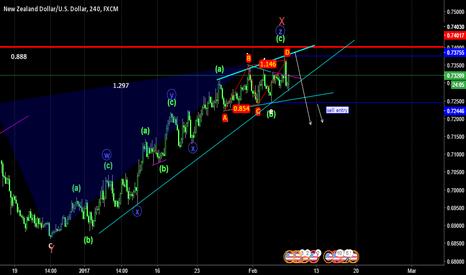 NZDUSD: NZDUSD sell pattern