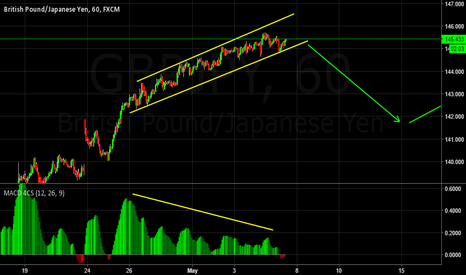 GBPJPY: Break out imminent?