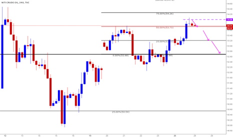 USOIL: Short based on Clone levels - Intraday trade