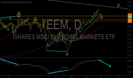 EEM: pullback de corto plazo a la SMA50