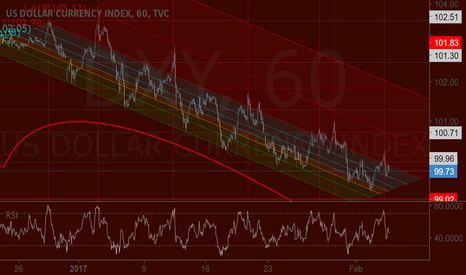 DXY: Dollar pairs: Still a short - yet transitioning out