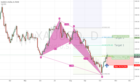 XAUUSD: Bullish Crab ( GOLD )