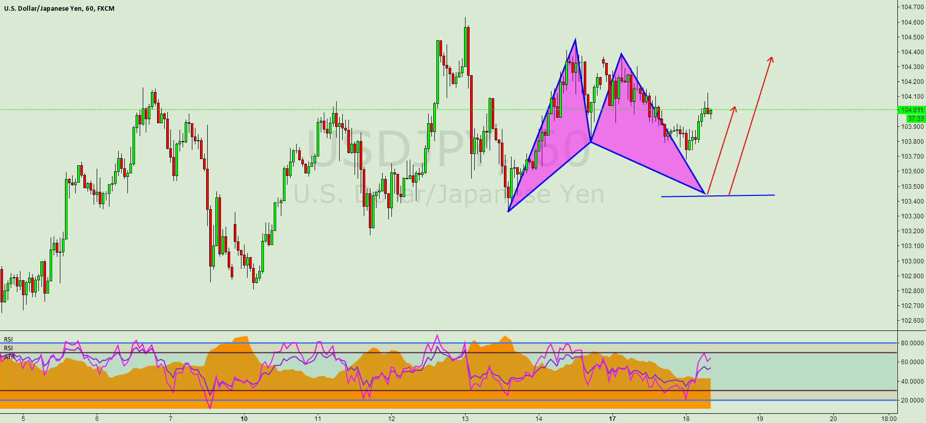 USDJPY,Bat pattern.
