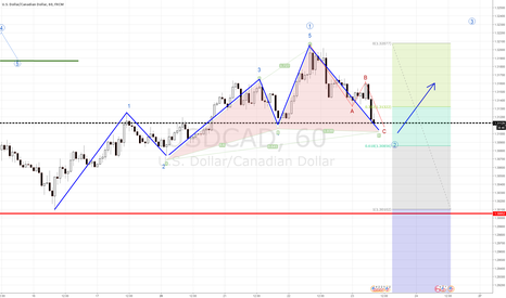 USDCAD: USDCAD Long - Powerful Forecasting combination?