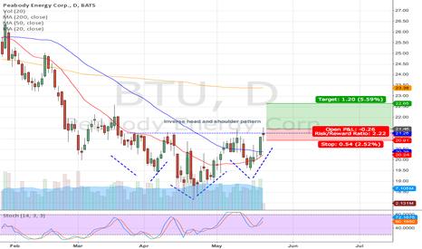 BTU: BTU long setup (Head and shoulder) on Daily chart