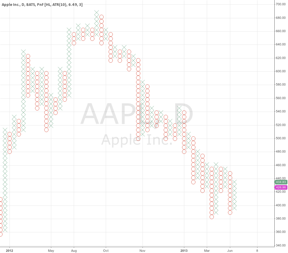 "AAPL Daily PnF for <a href=""/u/fibline/"" target=""_blank"">@fibline</a>"