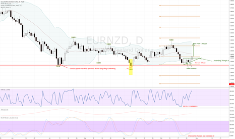 EURNZD: EURNZD High Probablity Buy Set up with Good Risk Reward