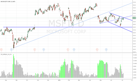 MSFT: Is MSFT Going To Break Through Or Head Down Town?